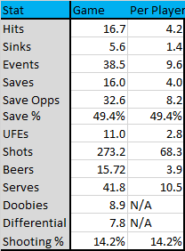 game-averages