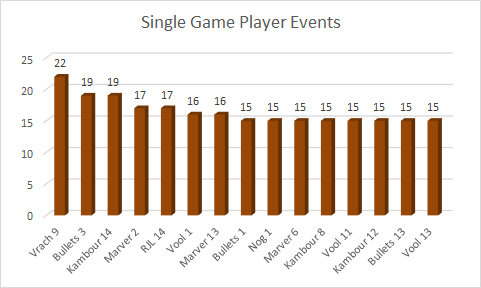game-player-events