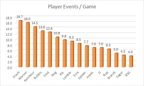 player-events-avg