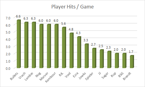 player-hits-avg