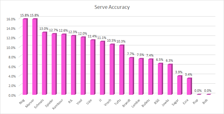 serve-accuracy