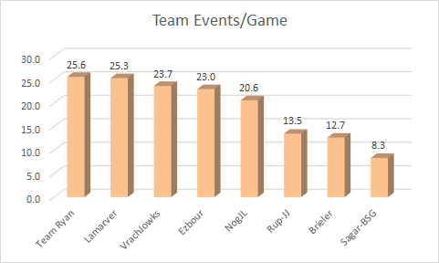 team-events-avg