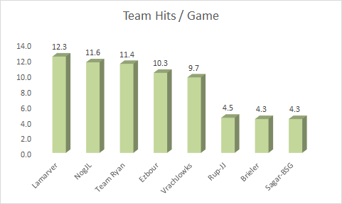 team-hits-avg