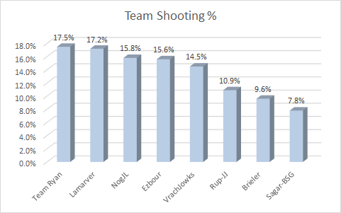 team-shooting