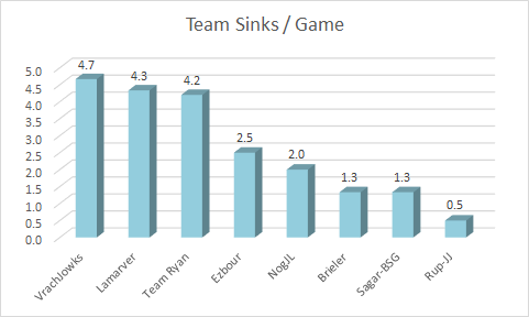 team-sinks-avg