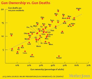 ownership-vs-deaths630